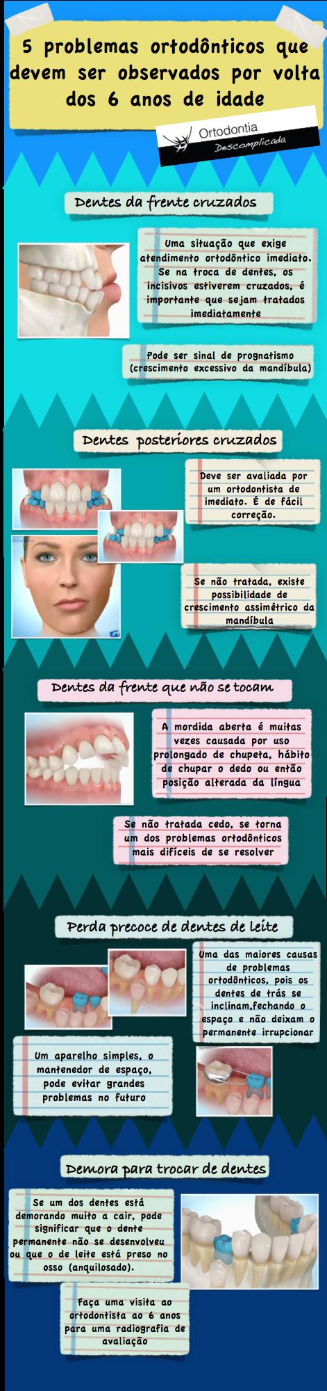 infografico-5-problemas-ortodonticos-por-volta-dos-5-anos-de-idade